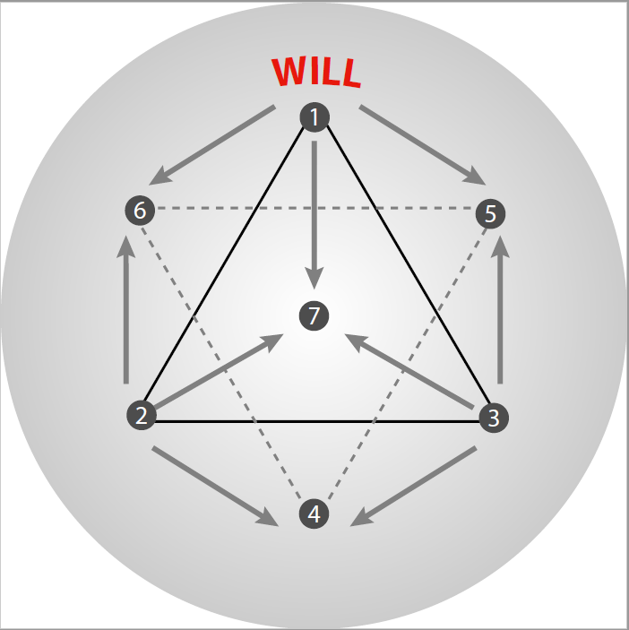 Circle- function of will