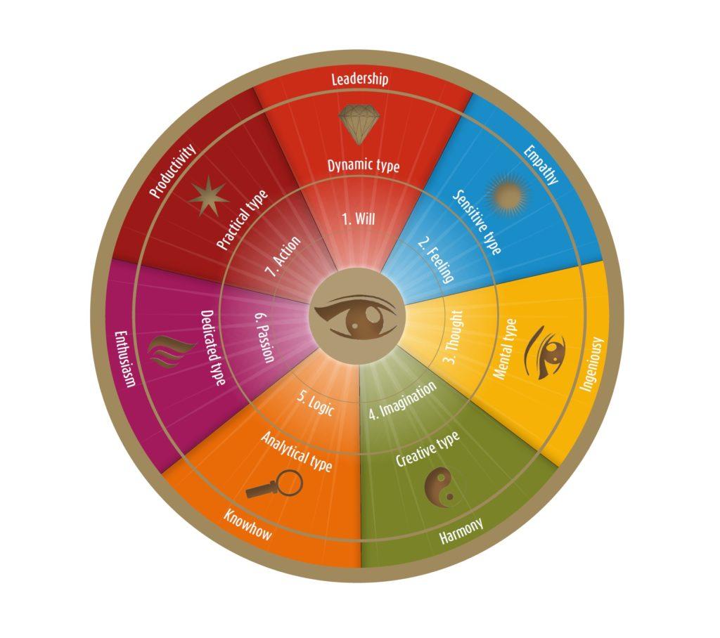 Et billede, der indeholder enhed, kompas  Automatisk genereret beskrivelse
