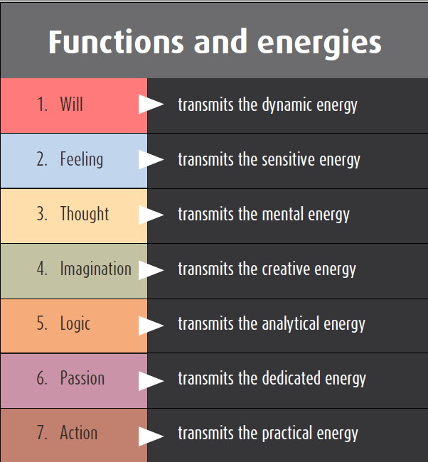 seven psychological functions and energies