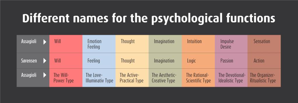 Names- seven psychological functions