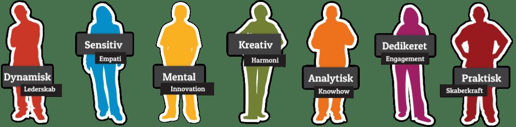 De syv typer med toptalenter